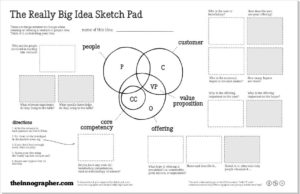 The big idea sketch pad