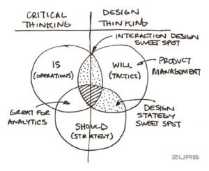Design Thinking or Critical design