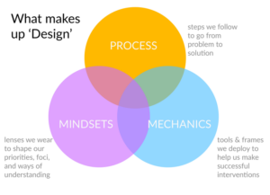 what makes design