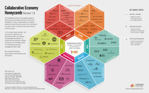 infographie Collaborative economy