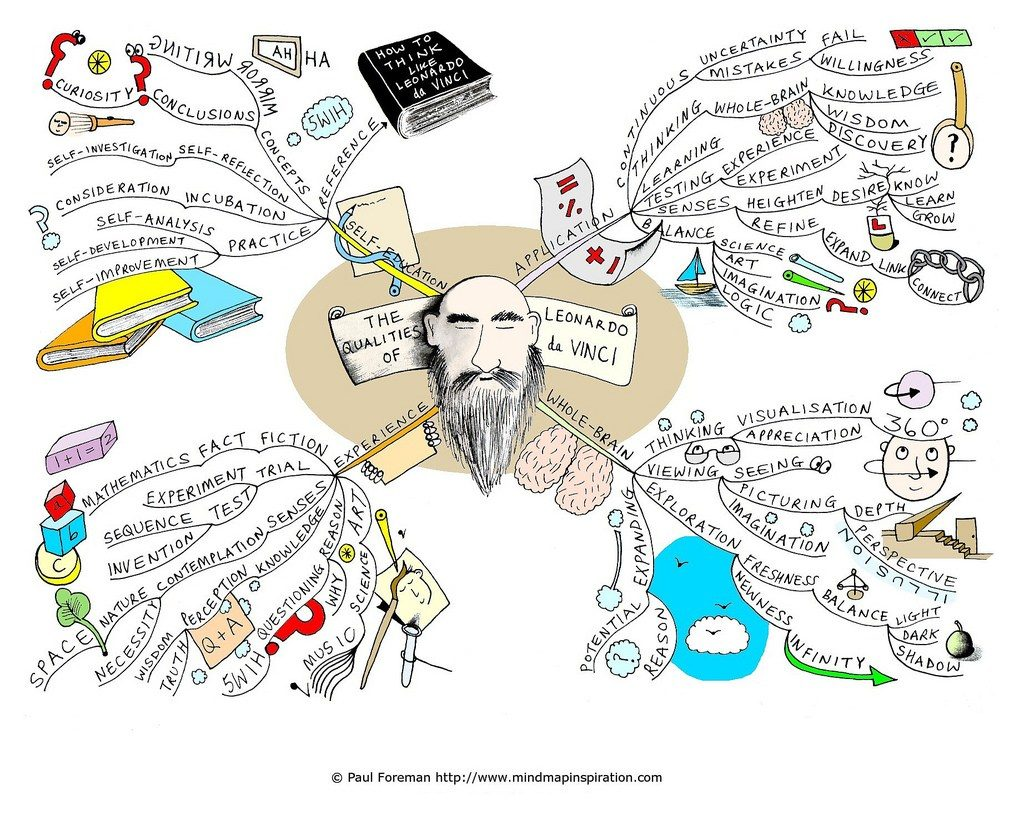 mind map ordinateur paul foreman