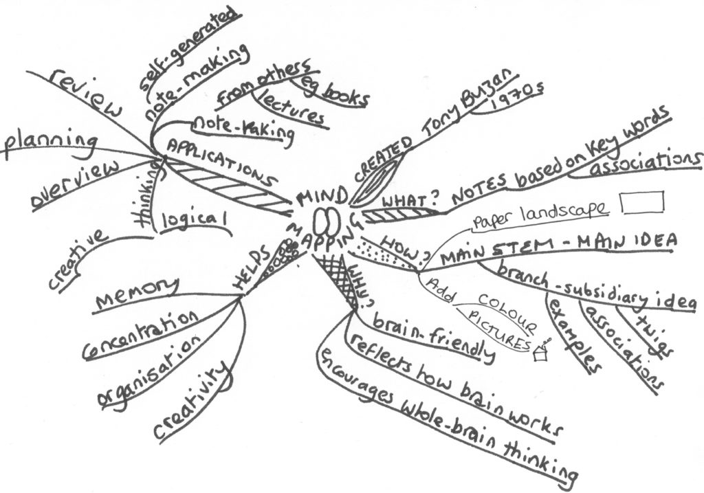 mind map brouillon