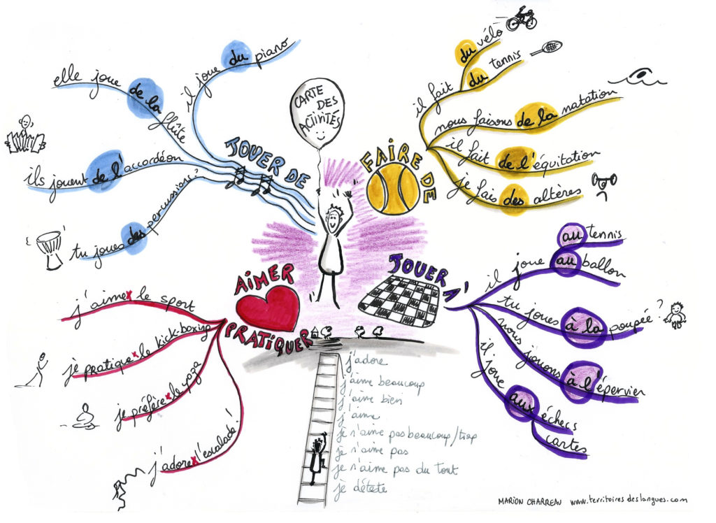 mind map analytique apprendre
