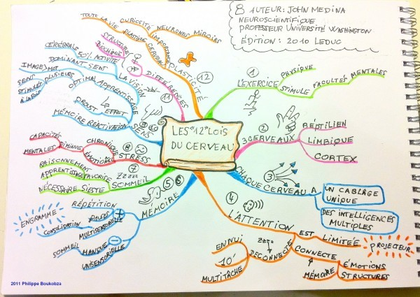 mind map Philippe Boukobza