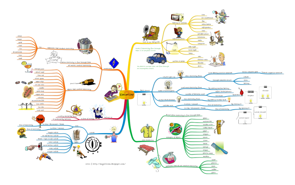 mind map electricité